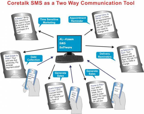 noi-dung-sms-marketing